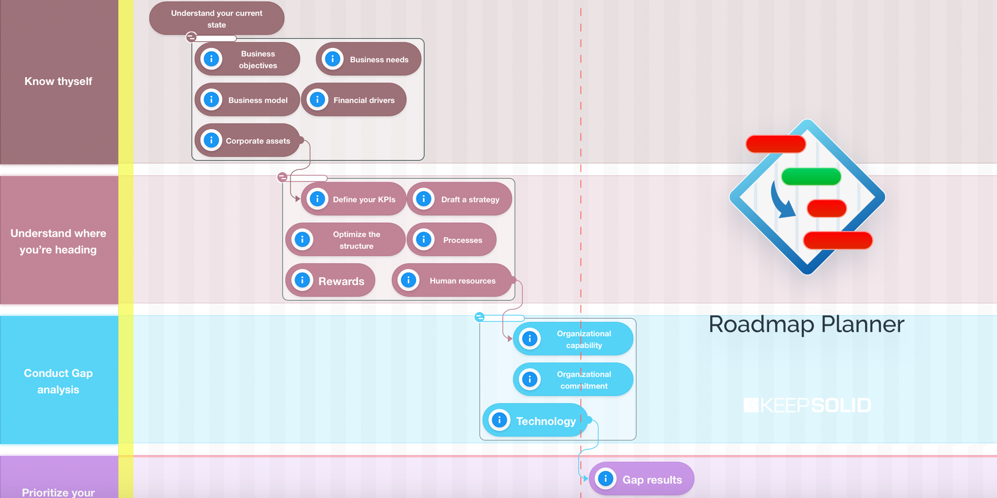 How to build a roadmap for business template in Roadmap Planner