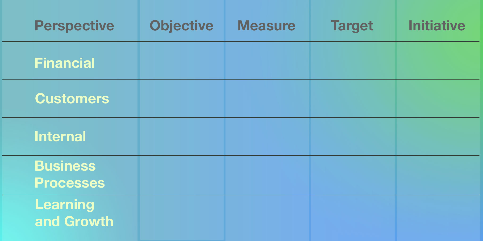 Objectives, measures, targets and initiatives of the 4 perspectives of the balanced scorecard