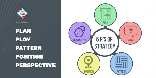 Mintzberg's 5P's of Strategy
