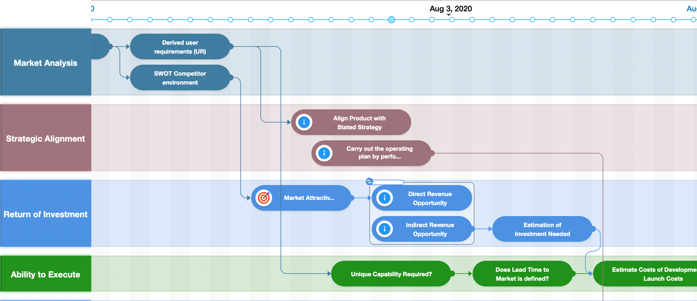 How to Make a Roadmap for a Project - Step-by-Step Guide and ...